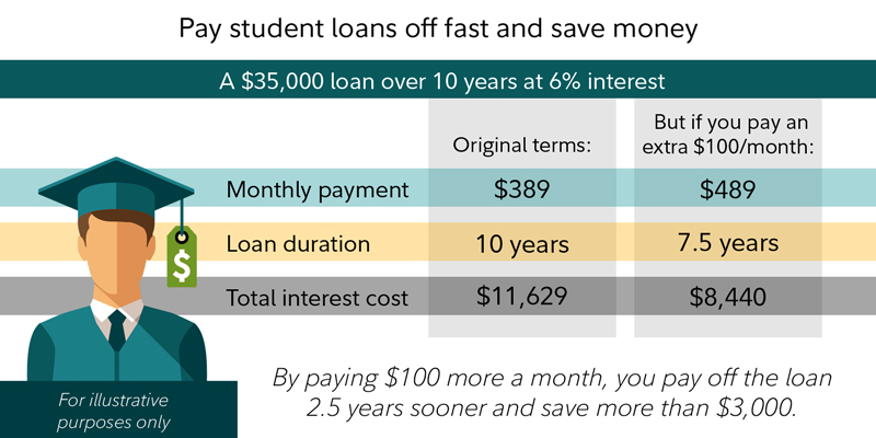 Example: A $35,000 loan over 10 years at 6% interest. By paying $100 more a month, you pay off the loan 2.5 years sooner and save more than $3,000.
