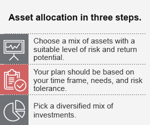 Asset allocation in three steps.