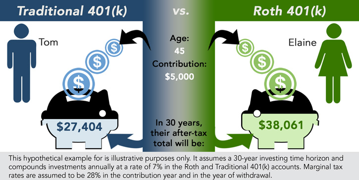 Traditional vs. Roth 401(k)