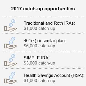 401k Limits 2017 Catch Up