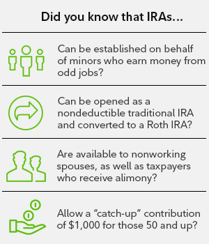 Did you know that IRAs...