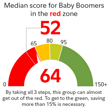 Median score for baby boomer in the red zone is 52.
