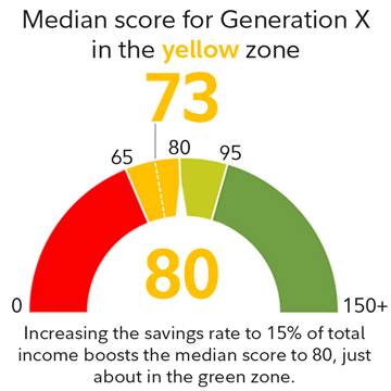 Median score for Generation X in the yellow zone is 73.