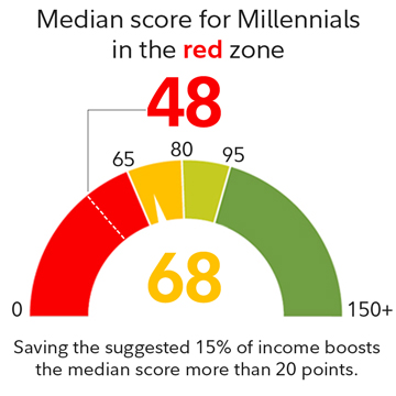 Median score for millennials in the red zone is 48.
