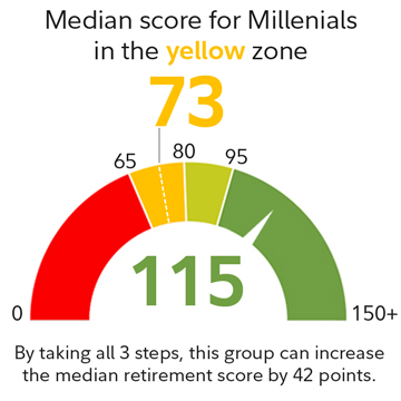 Median score for Millennials in the yellow zone is 73.