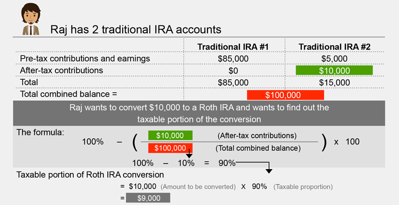 how to convert ira to roth