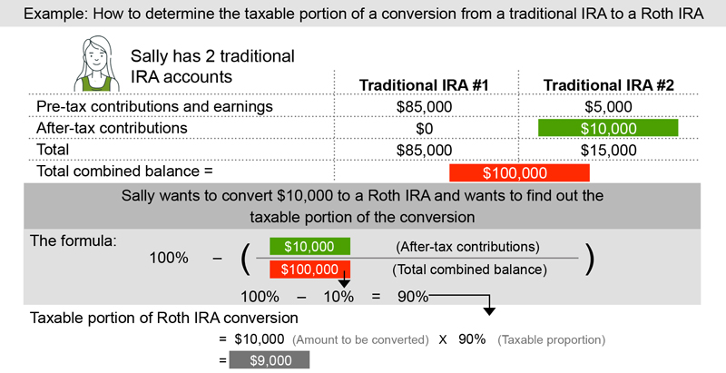 Here's an example illustrating how you can determine how much of a Roth conversion will be taxable. Sally has $100,000 eligible for conversion in 2 traditional IRAs. Traditional IRA #1 has $85,000 in deductible contributions and earnings; traditional IRA #2 has $10,000 in nondeductible contributions and $5,000 in earnings (treated as deductible), for a total of $15,000. Sally wants to convert $10,000 this year. Of the total eligible IRA balance ($100,000), 90% ($90,000) is in deductible contributions and earnings. So the taxable percentage is 90%. For the $10,000 conversion amount, that's $9,000. It doesn't matter which IRA the money actually comes from—in either case, the percentage is the same.