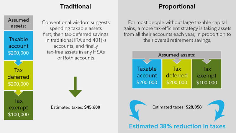 Savvy Tax Withdrawals - Fidelity