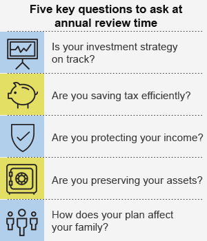 Five key questions to ask at annual review time