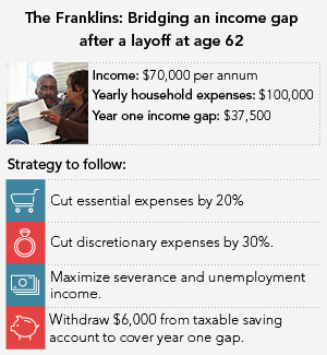 The Franklins: Bridging an income gap after a layoff at age 62