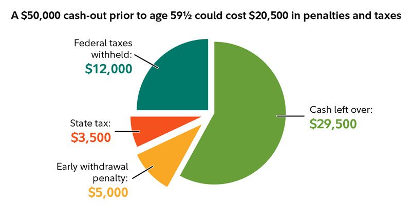 This chart shows an example of how a $50,000 cash out prior to age 59½ could cost $20,500 in penalties and taxes