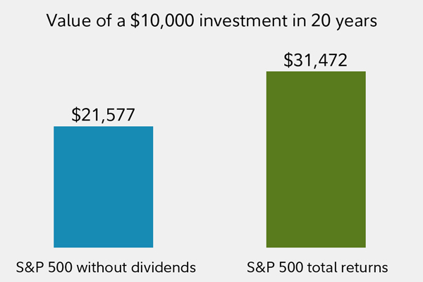 The value of a $10K investment in 20 years. With the S&P without dividends: $21,577. With the S&P 500 total returns: $31,472.