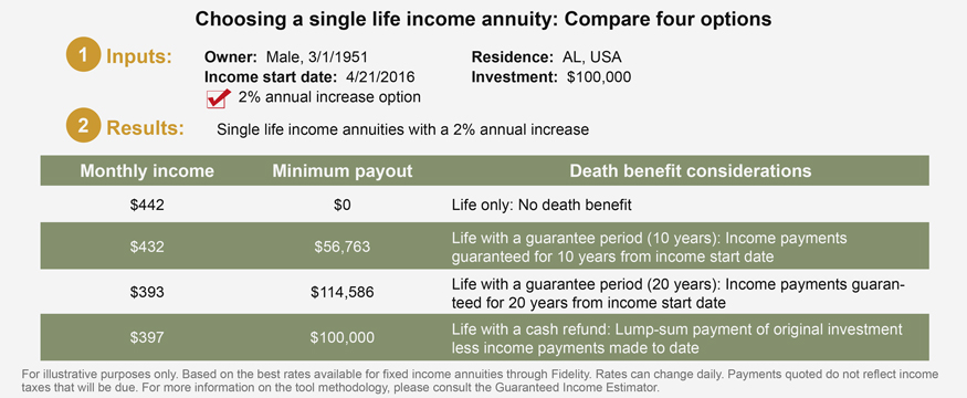 Choosing a single life income annuity: compare four options