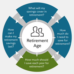 How much money should I save each year for retirement? - Fidelity