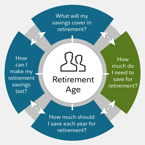 How much do I need to retire? - Fidelity