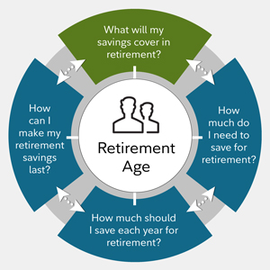 What Will My Savings Cover In Retirement Fidelity