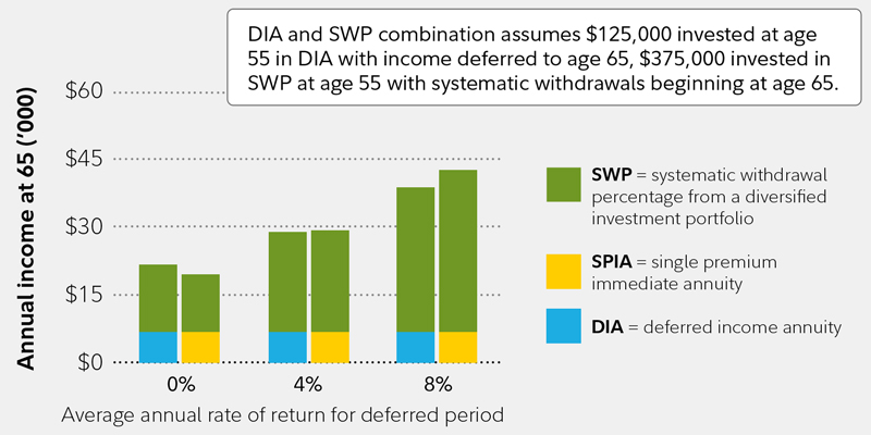 retirement income with deferred income annuities fidelity