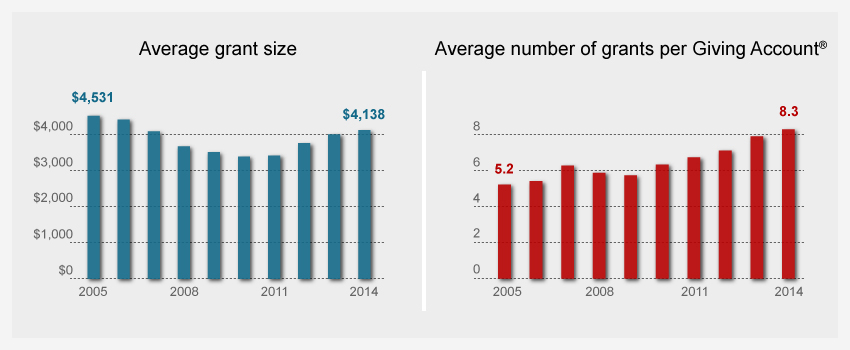 Average grant size and average number of grants per giving account