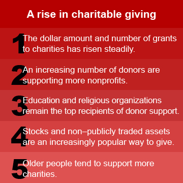 A rise in giving