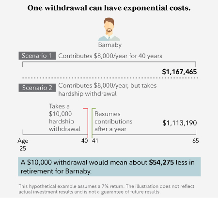 One withdrawal can have exponential costs
