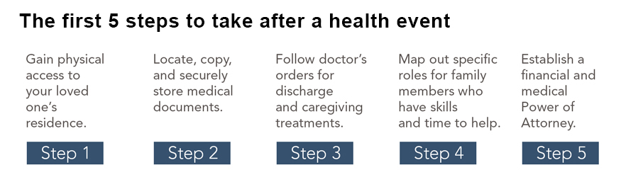 The first five steps to take after a health event