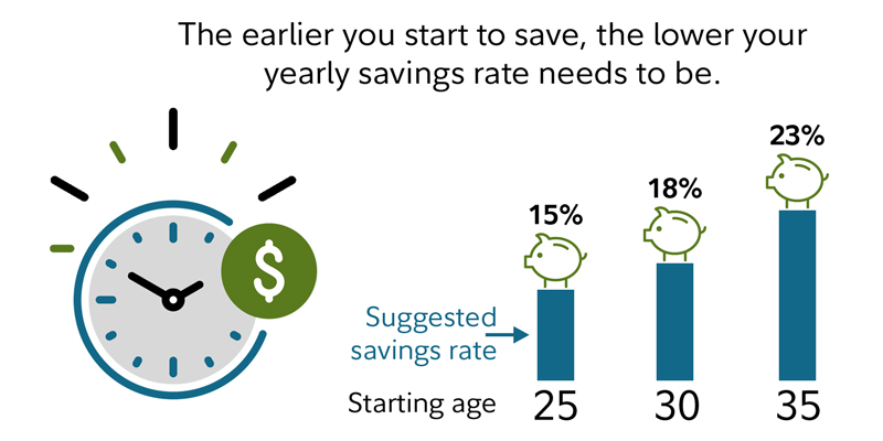 How much money should I save each year for retirement