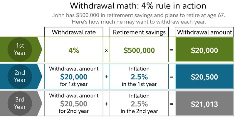 How Long Will My Savings Last Fidelity