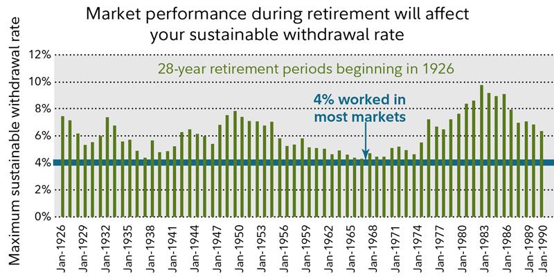 How long will my savings last? | Fidelity