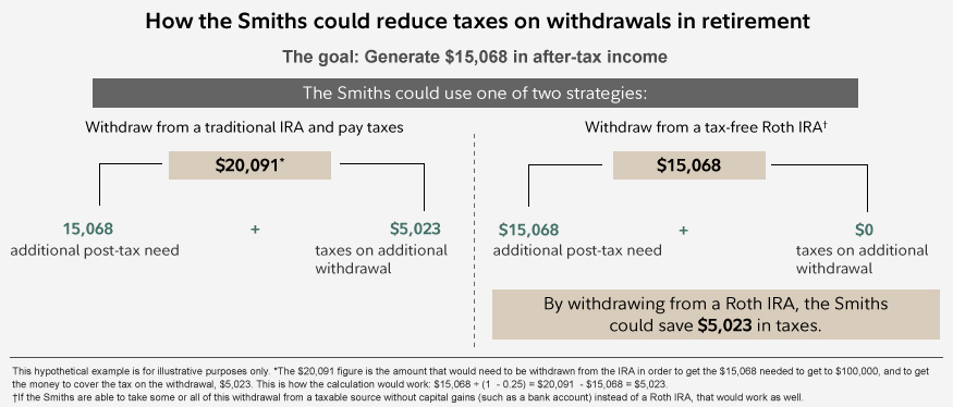 How the Smiths could reduce taxes on withdrawals in retirement