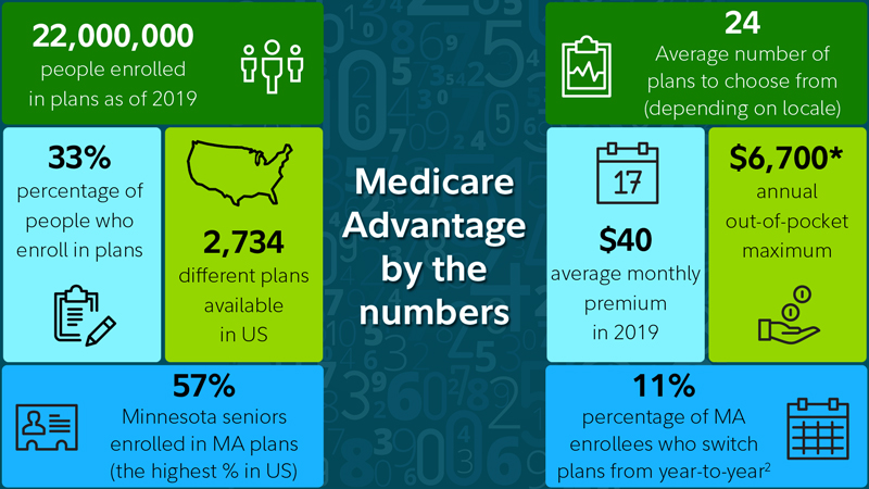 Graphic shows several numerical factoids about Medicare Advantage plans. For example 11% of Medicare Advantage enrollees switch plans from year to year, the average number of Medicare Advantage plans to choose from is 24 per locale, and approximately 33% of people who enroll in Medicare choose a Medicare Advantage plan.