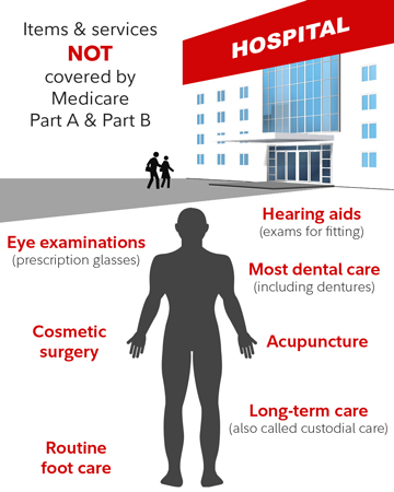 Itmes & services not covered by Medicare Part A & Part B: Eye exams and prescription glasses, cosmetic surgery, routine foot care, hearing aids and exams for fitting them, most dental care (including dentures, acupuncture and long-term care (also called custodial care)