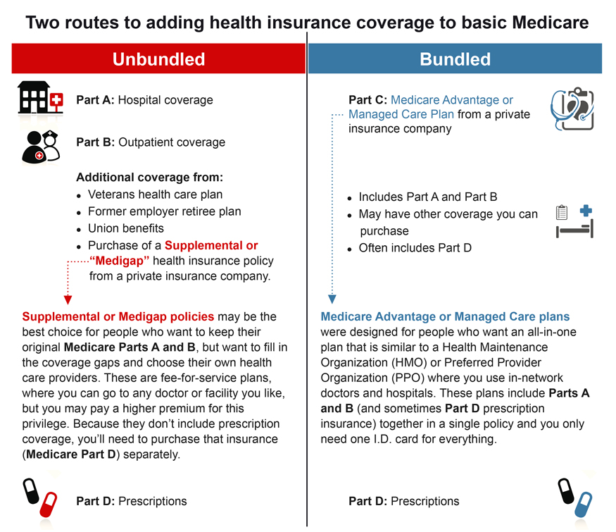 Answers to Medicare Questions - Fidelity