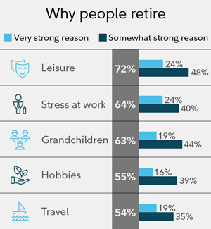 Why people retire: 72% said leisure with 24% saying it was a very strong reason and 48% saying it was somewhat strong. 54% said travel with 19% saying it was a very strong reason and 35% saying it was somewhat strong.  72% said leisure with 24% saying it was a very strong reason and 44% saying it was somewhat strong. 72% said leisure with 24% saying it was a very strong reason and 48% saying it was somewhat strong. 72% said leisure with 24% saying it was a very strong reason and 48% saying it was somewhat strong.