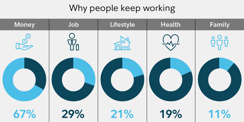 Why people keep working: 67% respond money, 29% job, 21% lifestyle, 19% Health, and 11% Family.