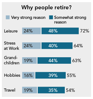 Why people retire