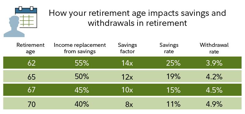 Retirement Guidelines Fidelity