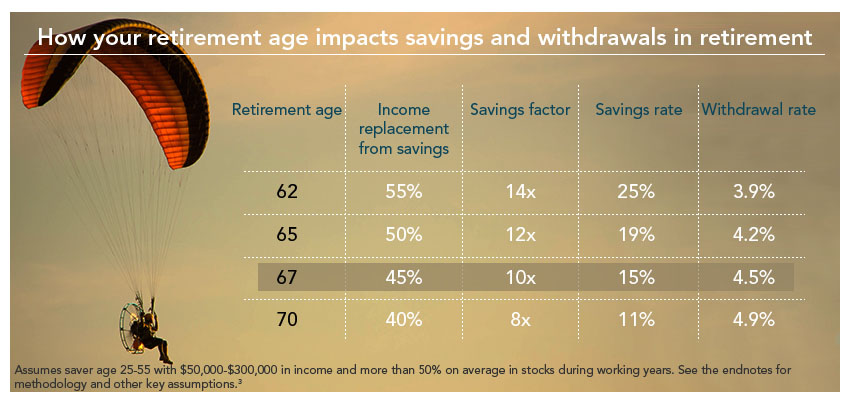 How your retirement age impacts savings and withdrawal in retirement
