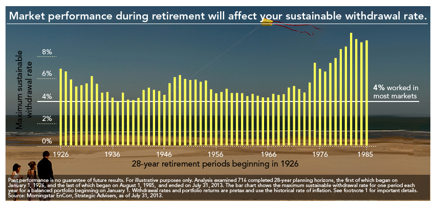 How Long Will My Savings Last? - Fidelity