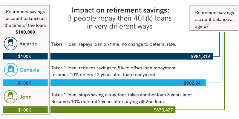 The chart shows a hypothetical example of 3 people who took a $20,000 loan from their 401(k)s at age 40, but had very different outcomes. All were contributing 10% of their $75,000 salary, prior to the loan. In scenario 1, Ricardo repays the loan on time and ends up with $984, 424 in his account at age 67. In scenario 2, Genevie reduces her savings to 5% to help pay off her loan, then resumes a 10% deferral after she pays off the loan, ending up with a balance of $905,346 at age 67. In scenario 3, John stops saving in his 401(k) and take a 2nd loan 3 years later. He resumes contributions to his 401(k) after the 2nd loan is paid off and ends up with $683,325 at age 67.