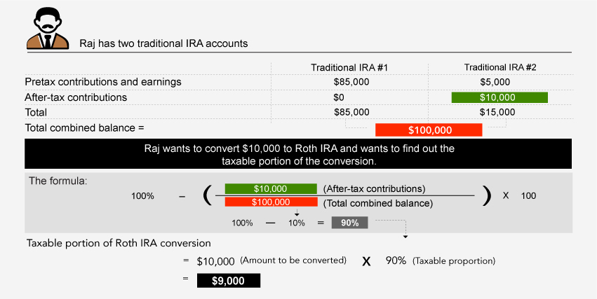 Roth Conversion QA  Fidelity