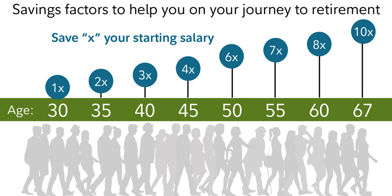 Savings factors to help you on your journey to retirement. By age 30, have 1x your salary, age 50, 4x and age 60, 8x.