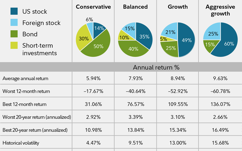This image shows hypothetical illustrations of 4 investment portfolios: conservative, balanced, growth, and aggressive growth.