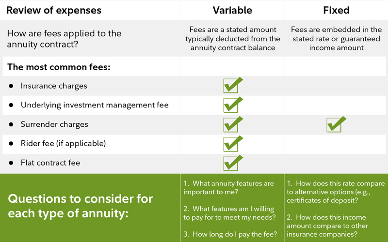 A chart that details types of annuities and their key expense components.