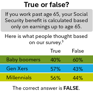 True of false?  If you work past age 65, your Social Security benefit is based only on earnings up to age 65.  The answer is false.