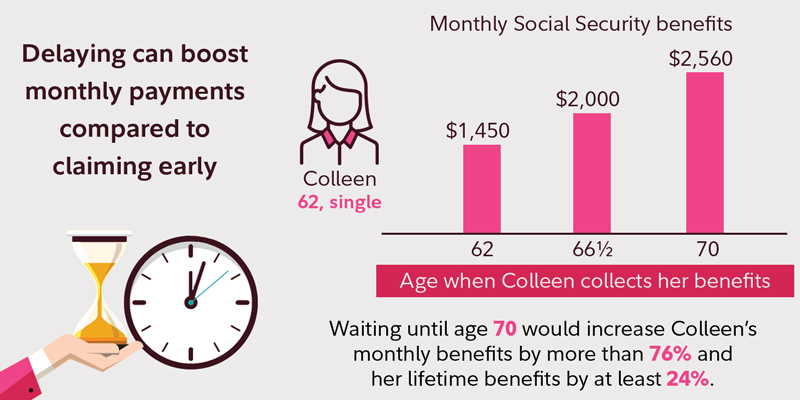 Social Security at 62 - Fidelity