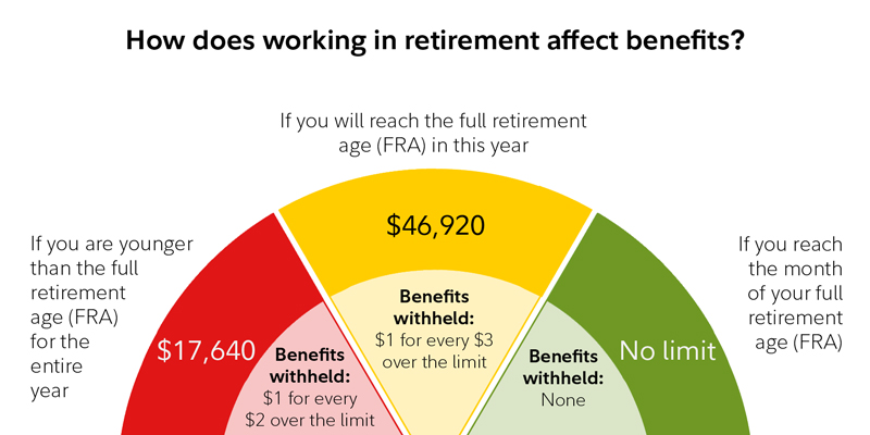 How does working in retirement affect benefits? It depends on your age and earnings.