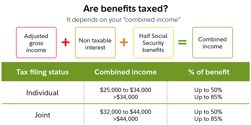 Working in retirement | Social Security & taxes | Fidelity