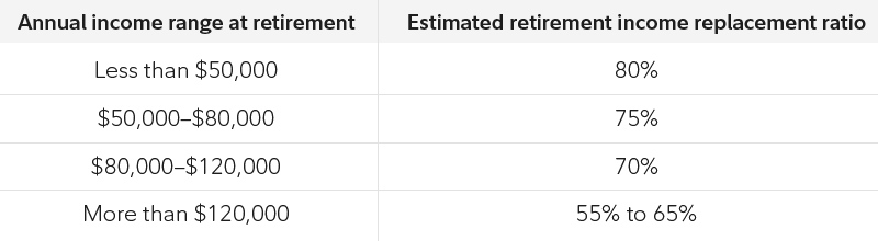 Annual income range of less than $50,000 has an estimated retirement income replacement ratio of 80%. From $50,000-$80,000 it's 75%, from $80,000-$120,000 it's 70% and more than $120,000 it's 55% to 65%.