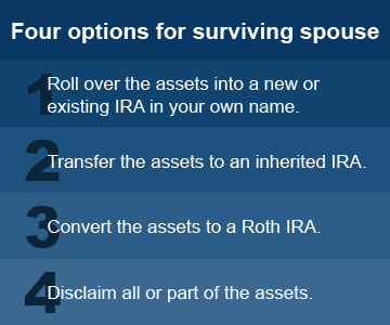 Sep ira options trading