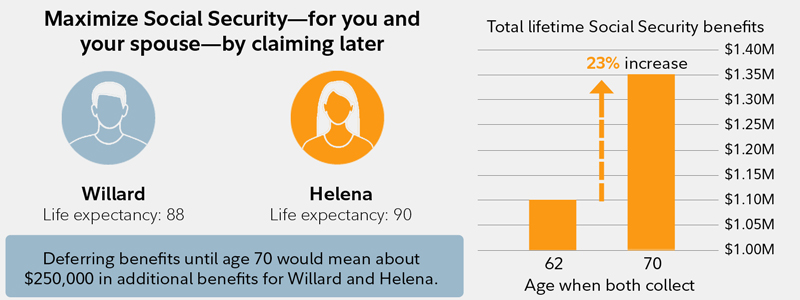 This chart explains potential benefits of claiming Social Security later in life.